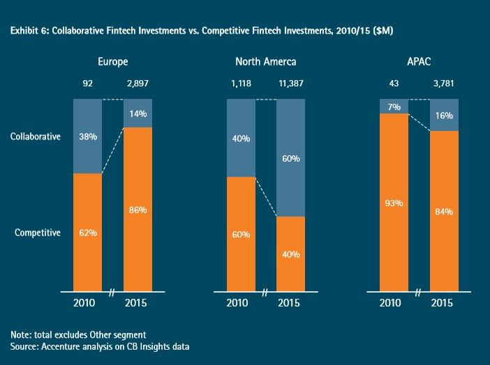 Collaborative Fintech Investments vs. Competitive Fintech Investments