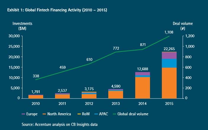Exhibit 1 Global Fintech Financing Activity (2010 – 2015)