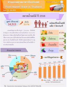 มูลค่าตลาดน้ำผลไม้