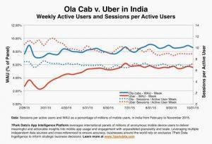 ตารางเปรียบเทียบการใช้บริการแอพพลิเคชันเรียกแท็กซี่ของโอลาและอูเบอร์ ในช่วง 1 สัปดาห์ ผลิตและเผยแพร่โดย Qz.com