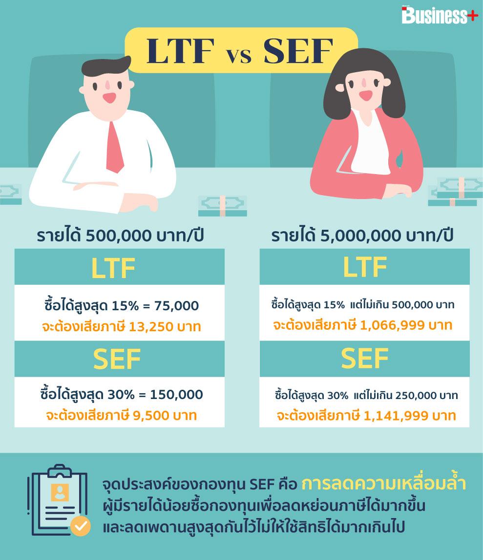 LTF vs SEF