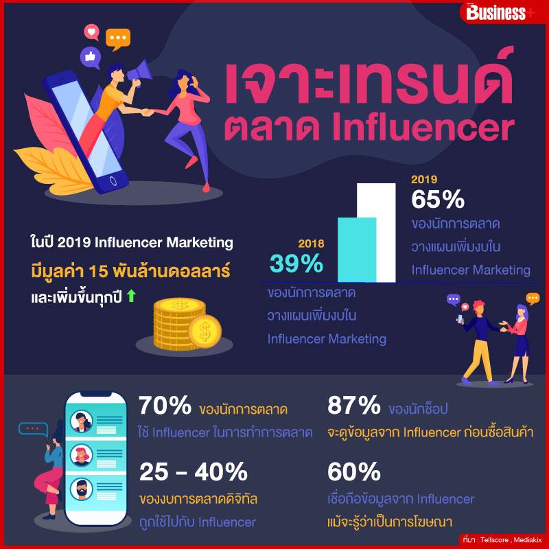 influencer Trend